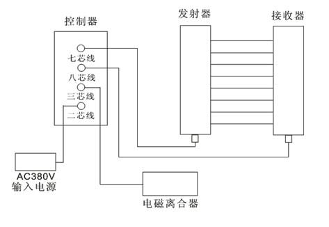 1,发射器和接收器的接线:   2,电磁离合器的安装(如图所示)